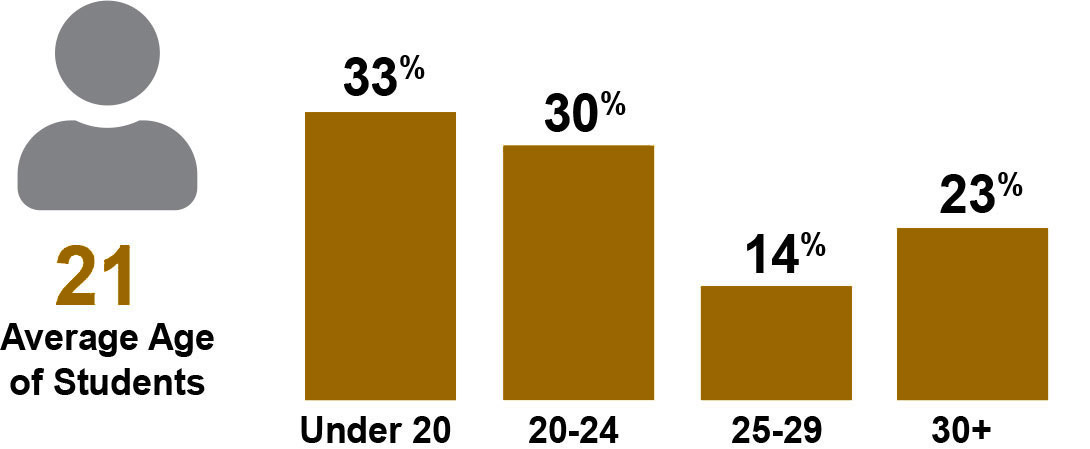 Average Age of Students is 21, Under 20 is 33%, 20-24 is 30%, 25-29 is 14% and 30 years of age or more is 23%