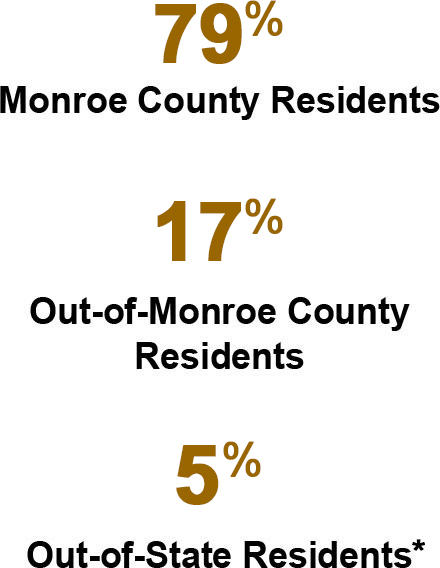 78% Monroe County Residents, 17% Out-of-Monroe County Residents, 5% Out-of-State Residents