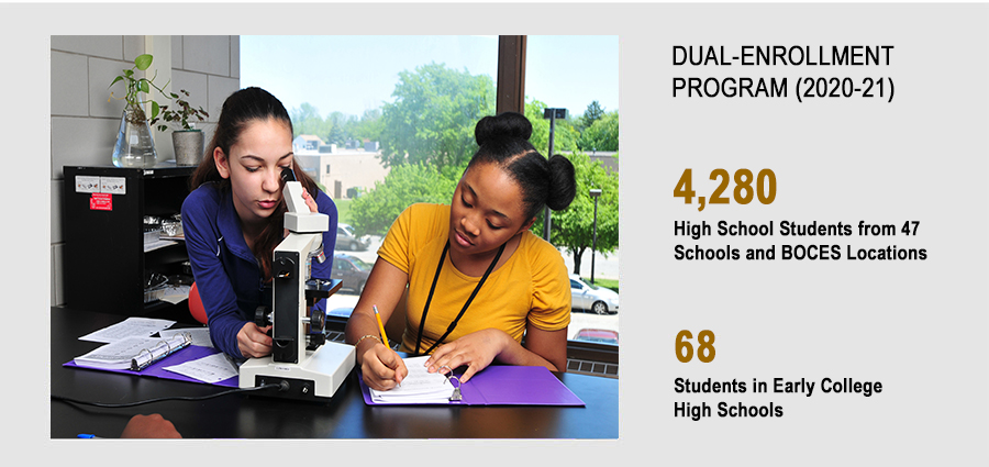 Dual-Enrollment Students. 4,419 High School Students from 47 Schools and BOCES Locations. 75 Early College High Scool Students