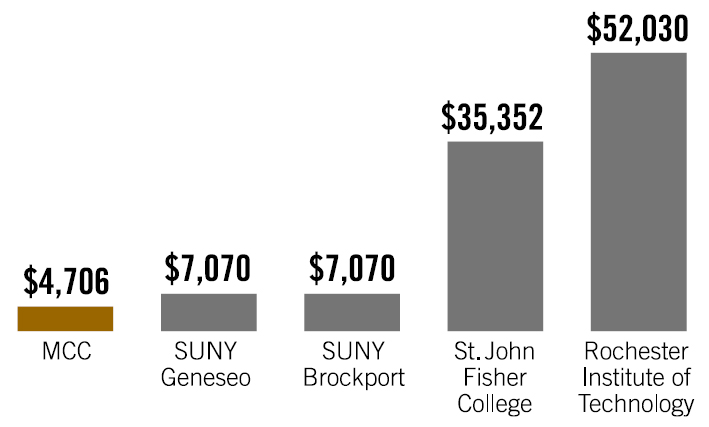 $4,706 for MCC tuition, $7,070 for SUNY Geneseo, $7,270 for SUNNY Brockport, $34,340 for St. John Fisher College, $50,564 for Rochester Institute of Technology